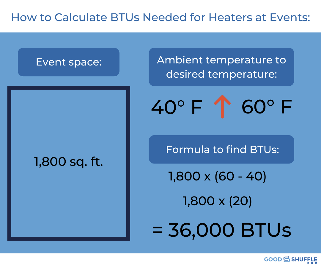 How to calculate BTUs needed for heaters at outdoor events