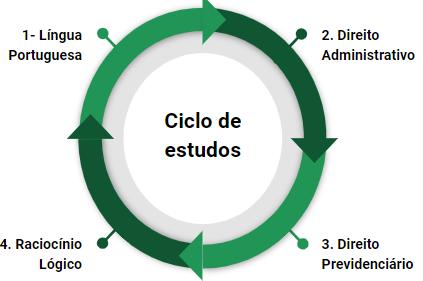Imagem 2: Exemplo de um ciclo de estudos de 4 horas por dia