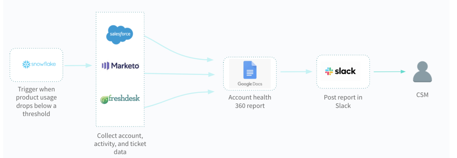 A workflow that helps customer success managers identify clients who are at risk of churning