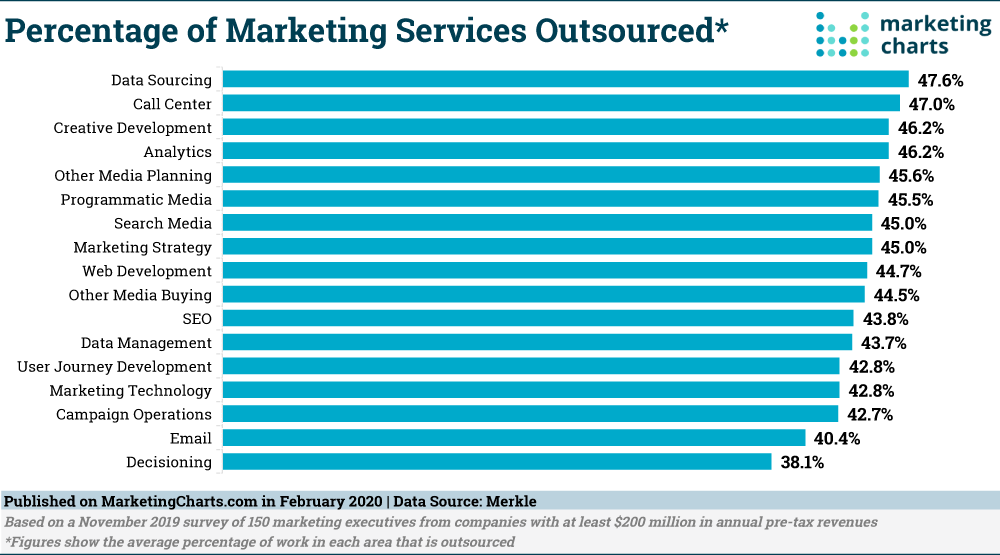 list of outsourced marketing services