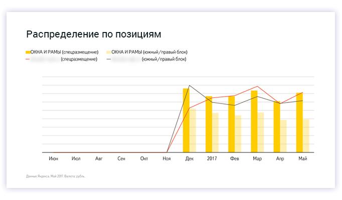 Распределение запросов по позициям. ПВХ окна и e-commerce