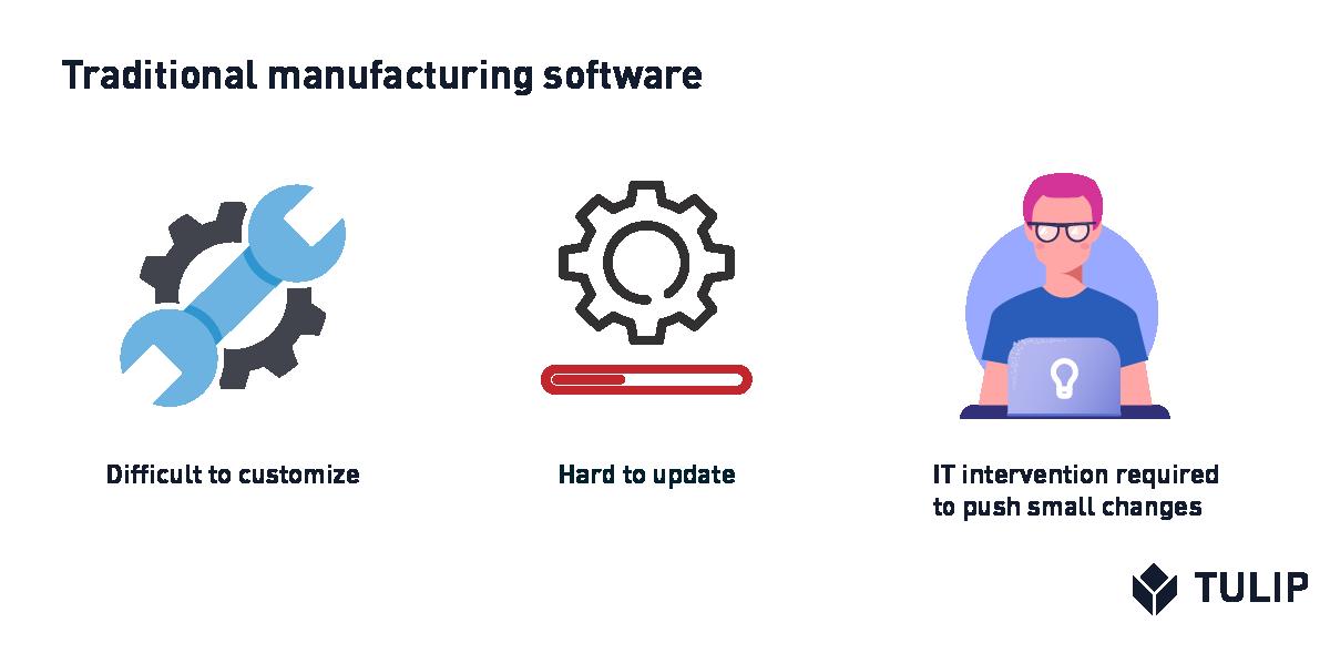 Tulip manufacturing software illustration