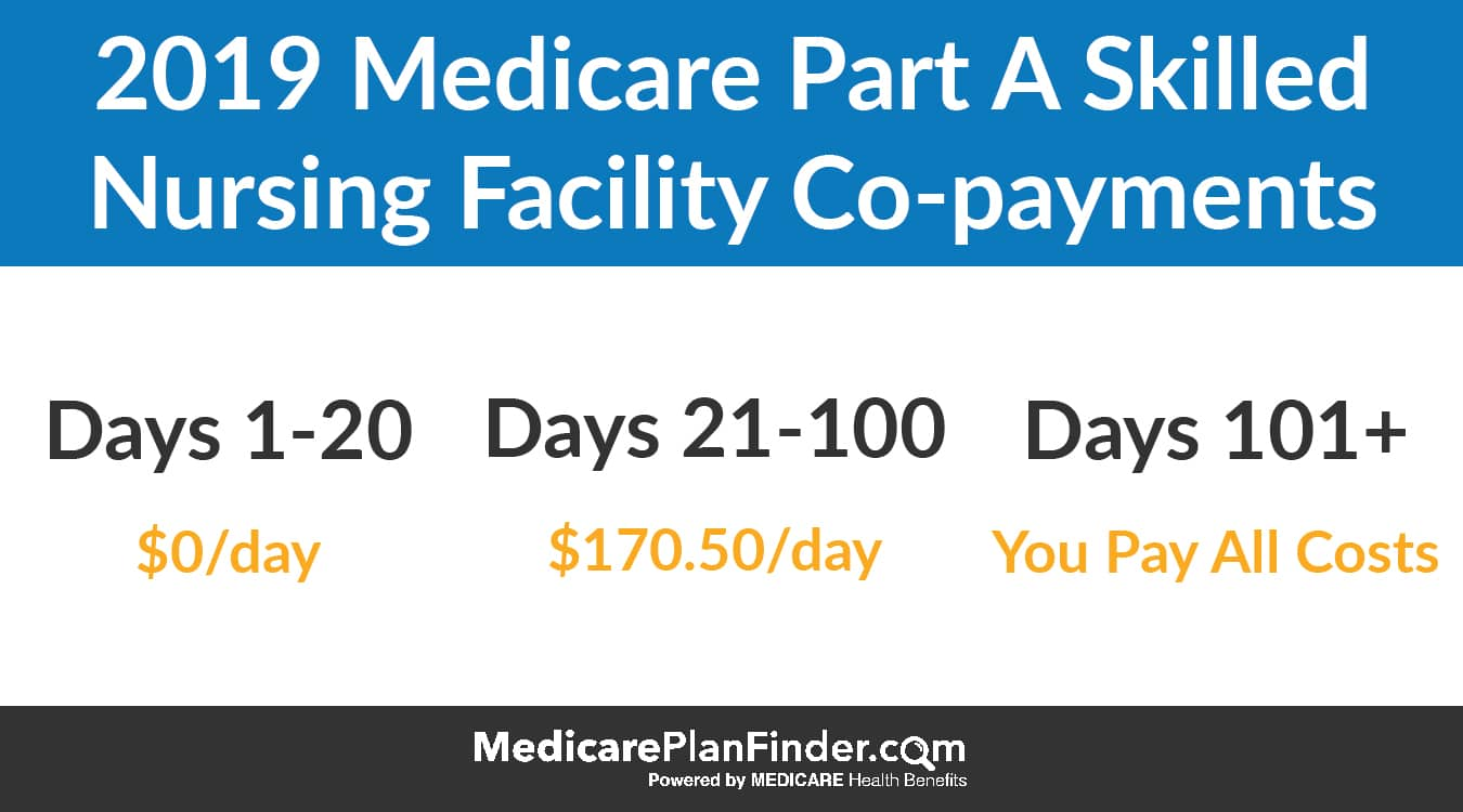 Medicare Part A Skilled Nursing Costs | Medicare Plan Finder