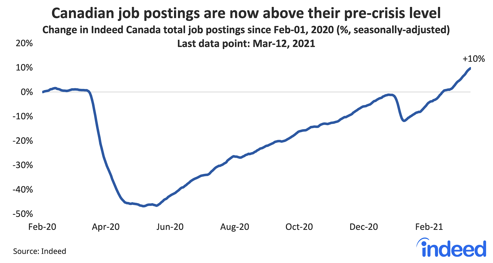 Line graph showing canadian job postings are now above their pre-pandemic level