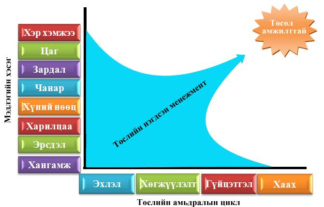 D:\8 semester\IT330\Picture\integration Management.jpg