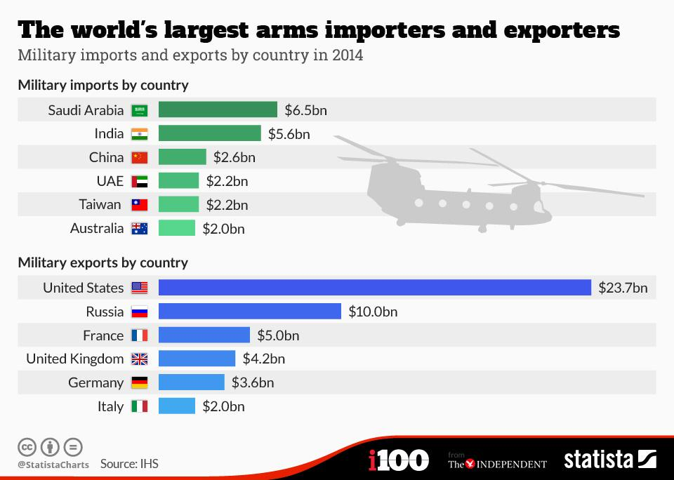Image result for India is world's 2nd largest arms importer