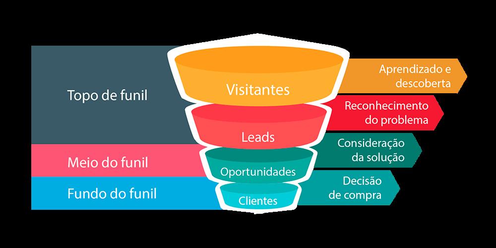 3 Estratégias de marketing digital