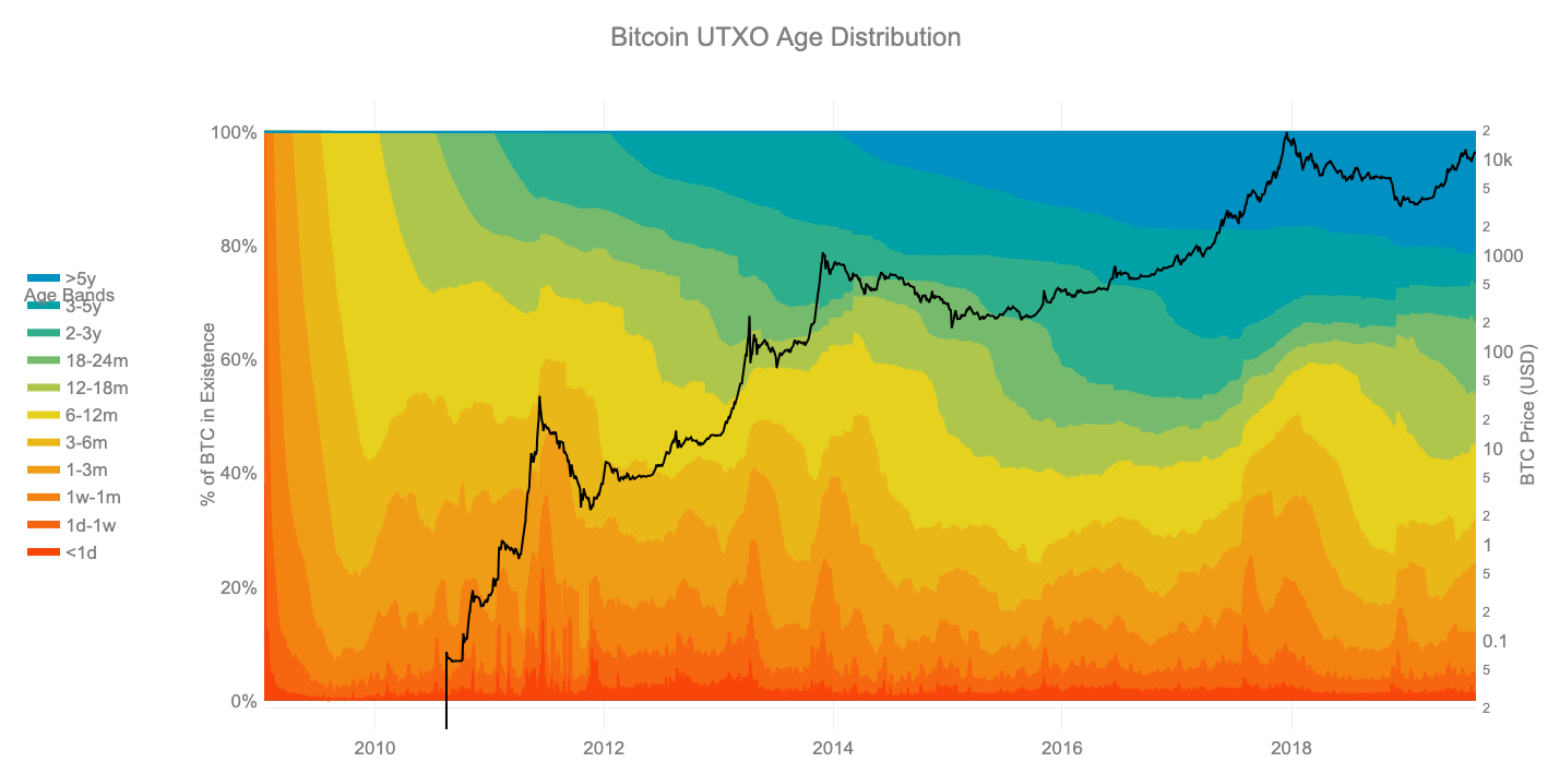 Bitcoin UTXO age distribution, commonly known as HODL waves