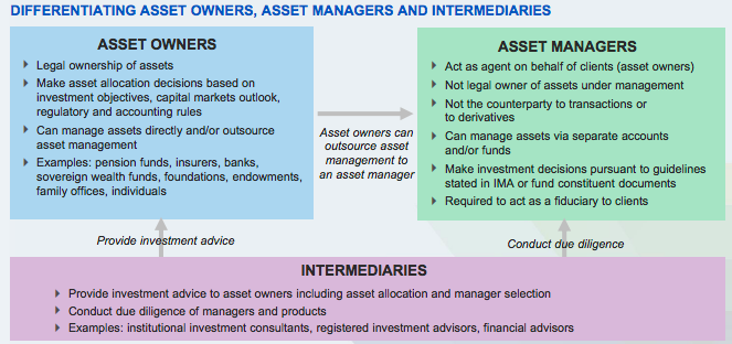 :::Desktop:asset manager vs asset owner.png