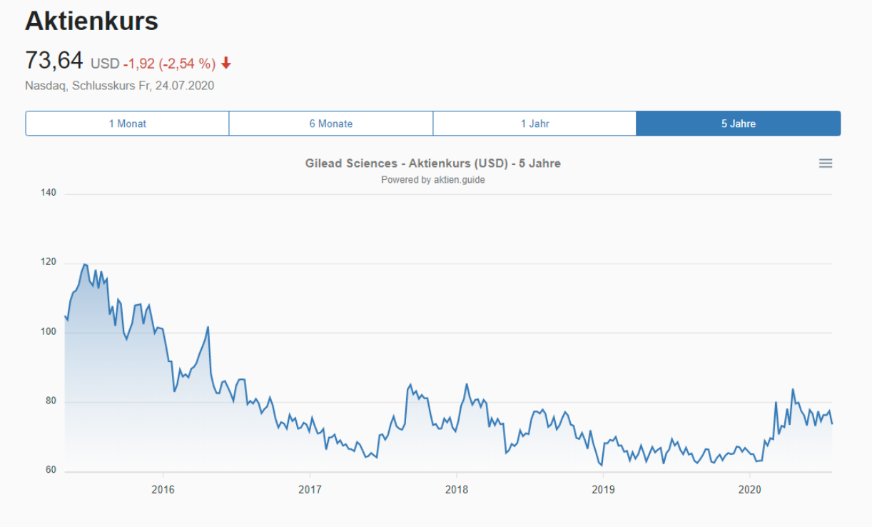 Analyse der Gilead Sciences Aktie - Aktienkurs