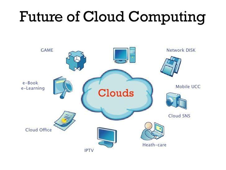 Future of Cloud Computing #Cloud #Technology #Games #eLearning #Healthcare  #Office #IT #DataCenters #Virtual #Networks | Cloud computing, Cloud  office, Elearning