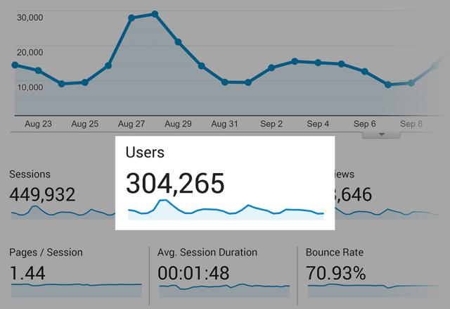 график роста трафика после применения рекомендаций