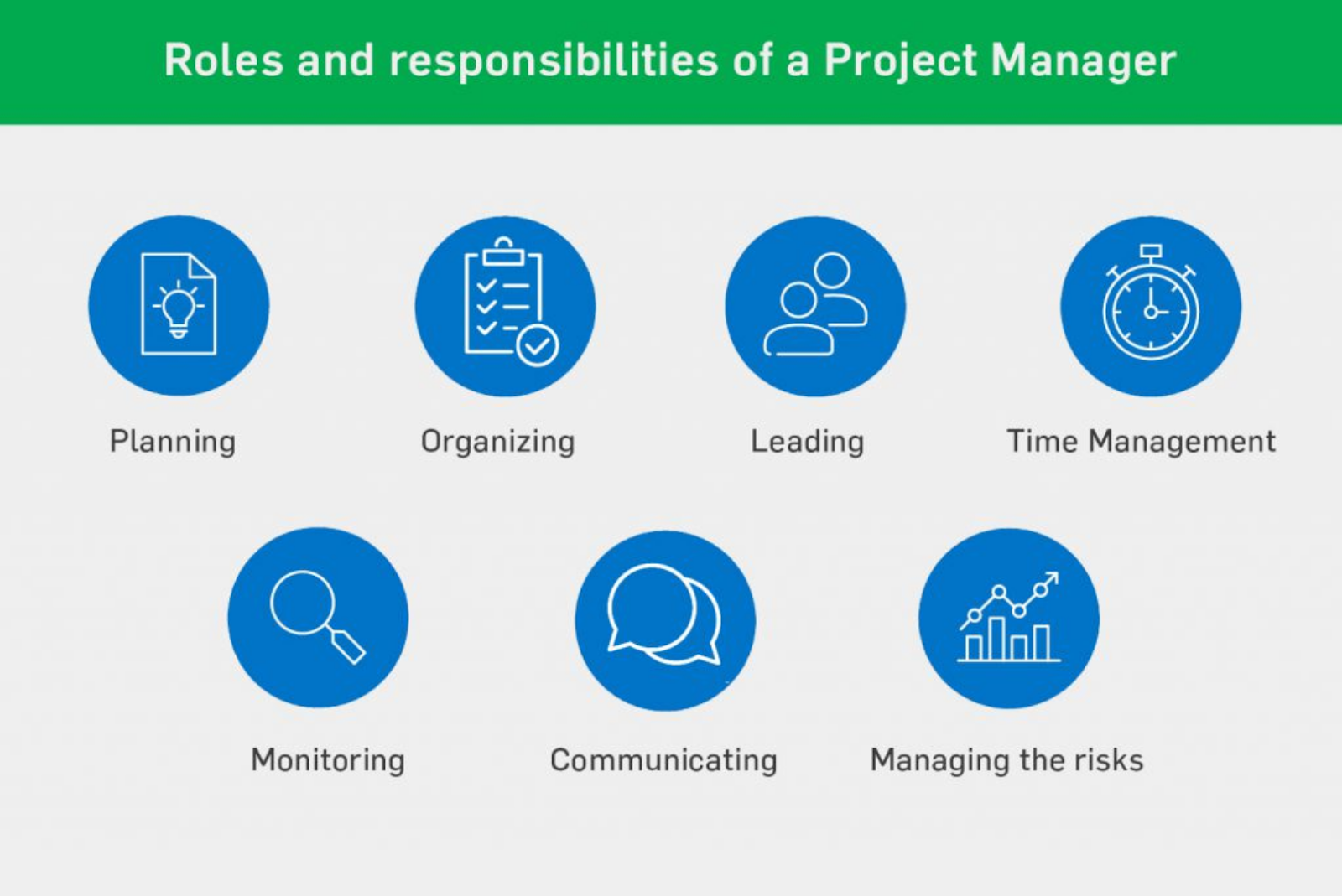 Role and responsibilities of a Project Manager