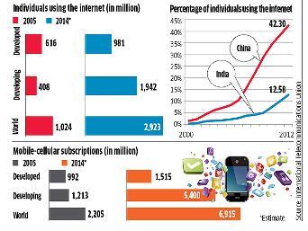 Three billion netizens