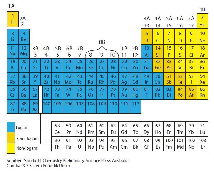 tabel sistem priodik unsur
