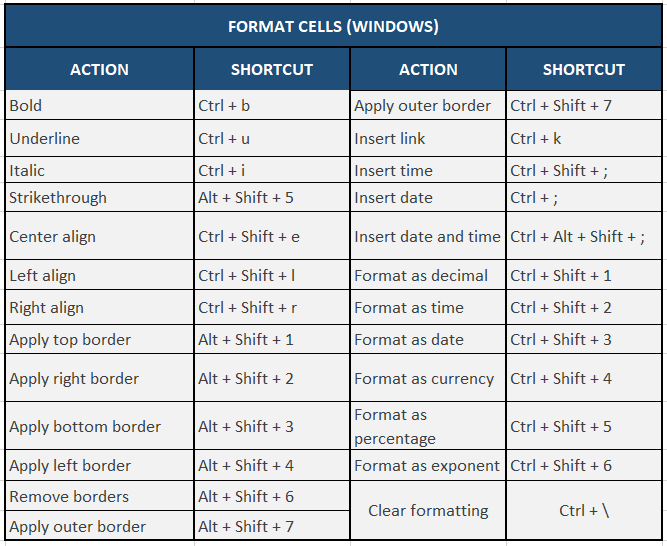 Cells formatting shortcuts for Google sheets