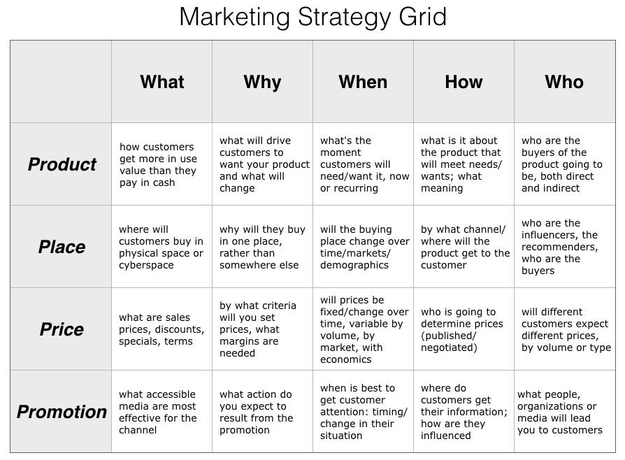 4 ps of marketing grid
