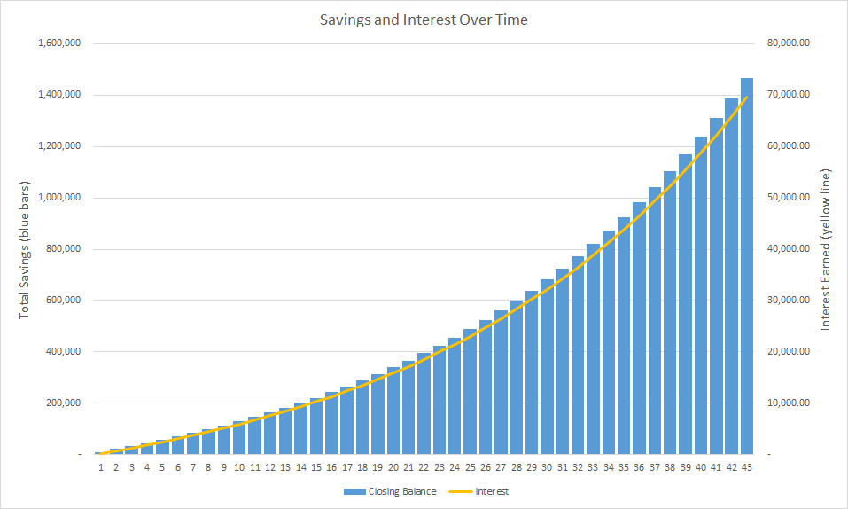 A chart showing how the interest earned on savings grows over time, demonstrating the effect of compounding.