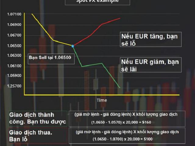Các bạn hãy phân tích kỹ lưỡng thị trường và tìm hiểu các tin tức hay về forex tại sanforex.com