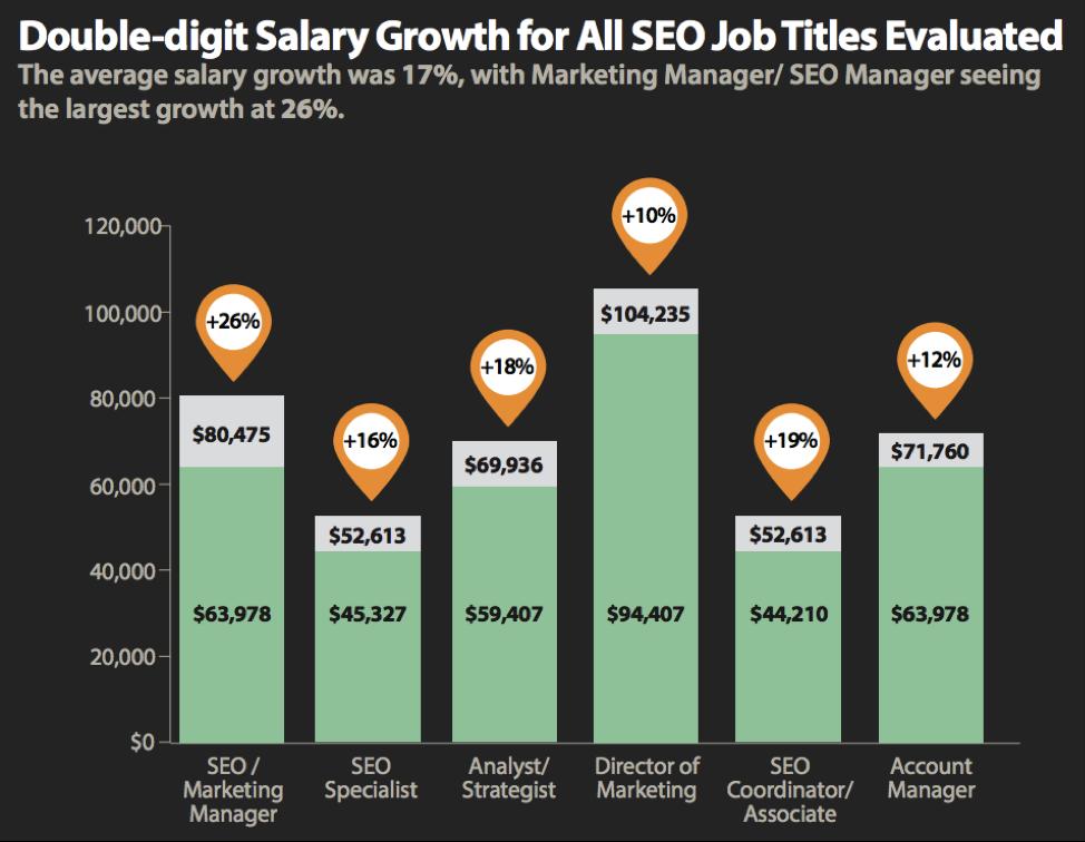 SEO Jobs are Up 18% as the Average SEO Salary Soars [DATA]