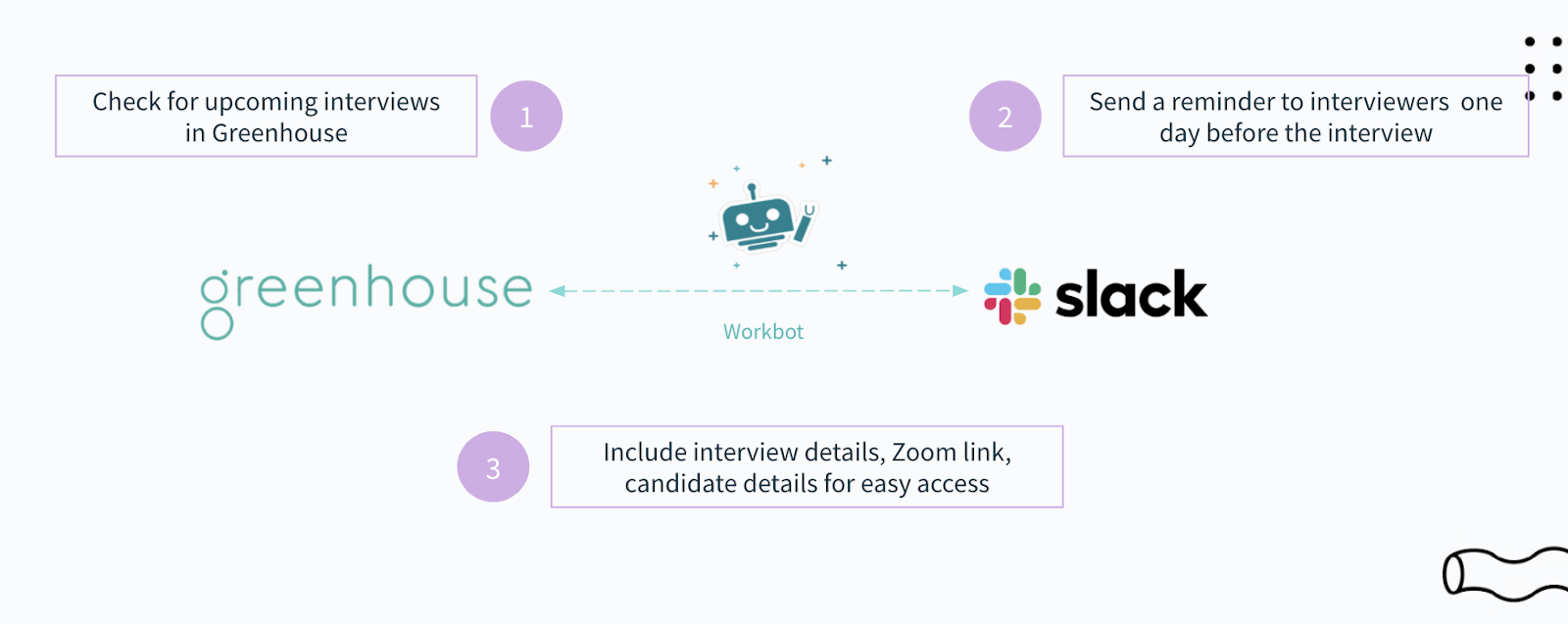 An example of a workflow automation for interviewing candidates.