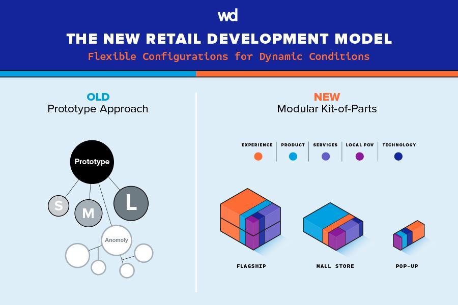 The New Retail Development Model