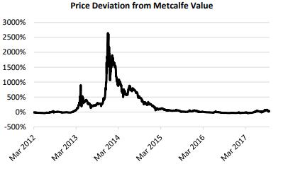 Desvio preço do bitcoin