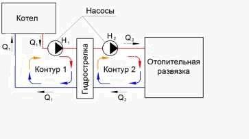 схема контуров отопления