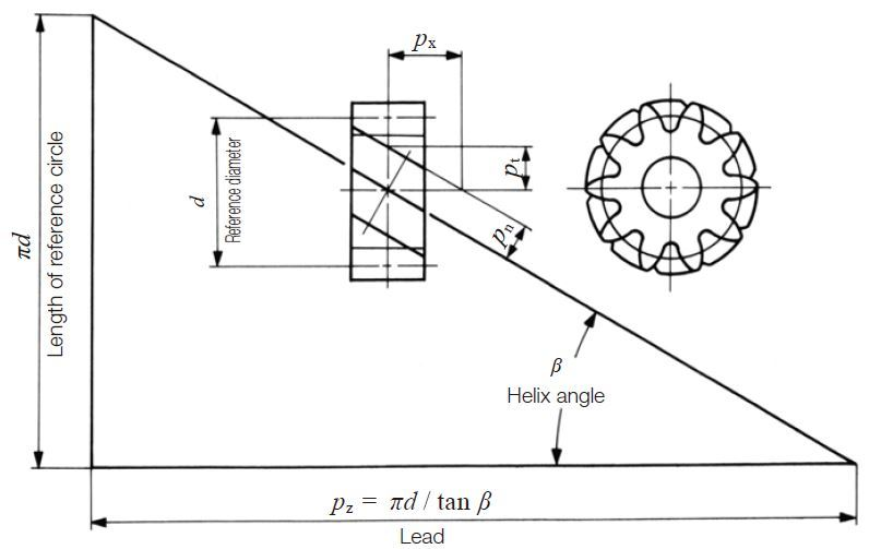 Fig.4.7 Fundamental relationship of a helical gear (Right hand)