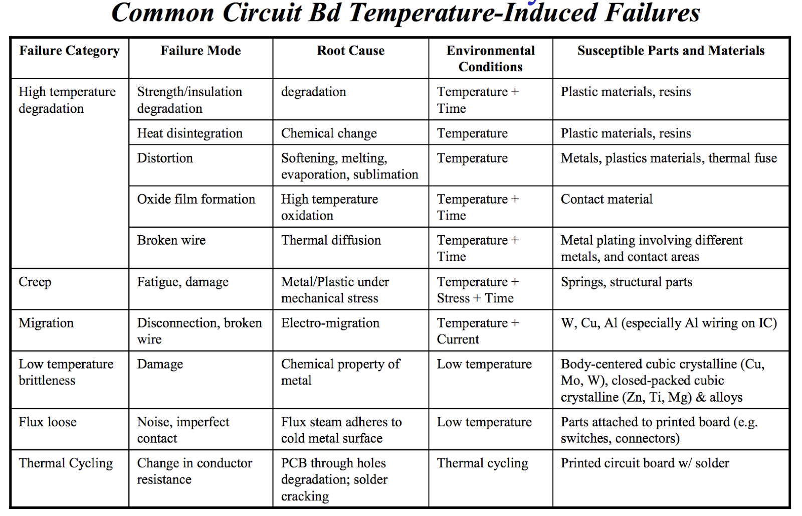 common circuit Bd temperature failures