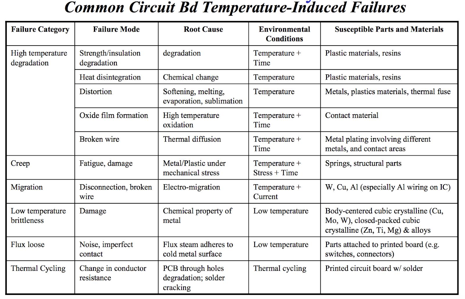 common circuit Bd temperature failures
