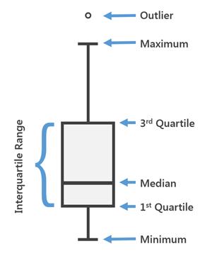 box plot | data visualization techniques