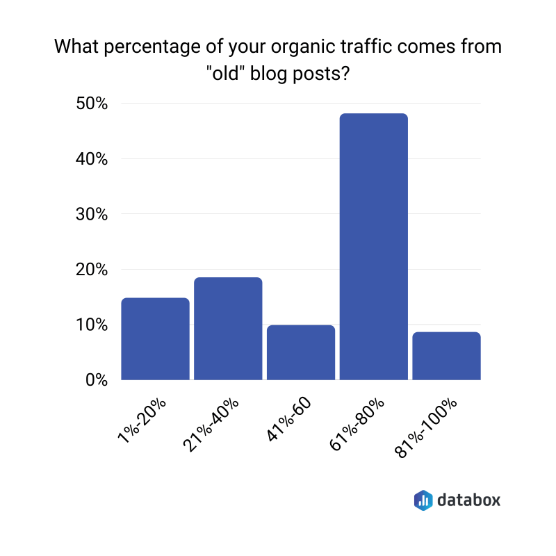 Percentage of organic traffic coming from old blog posts