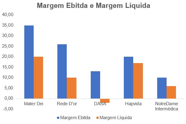 Gráfico apresenta Margem Ebitda e Líquida últimos 12 meses.