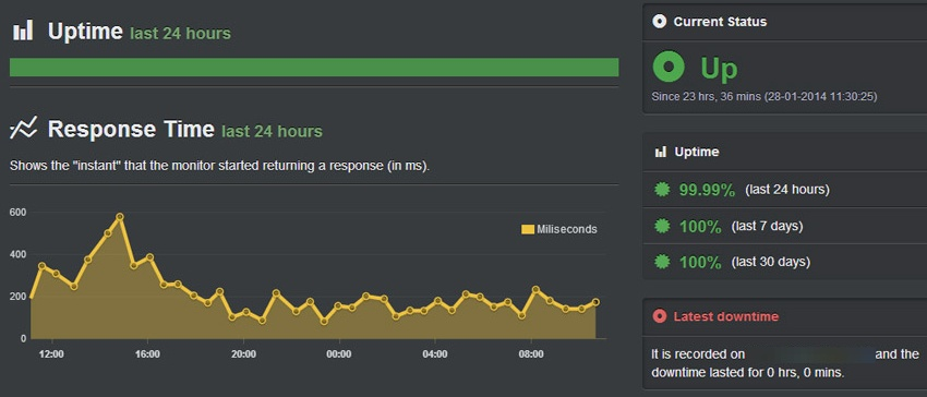 15 Best Tools to Check Website Status and Monitor Uptime 12