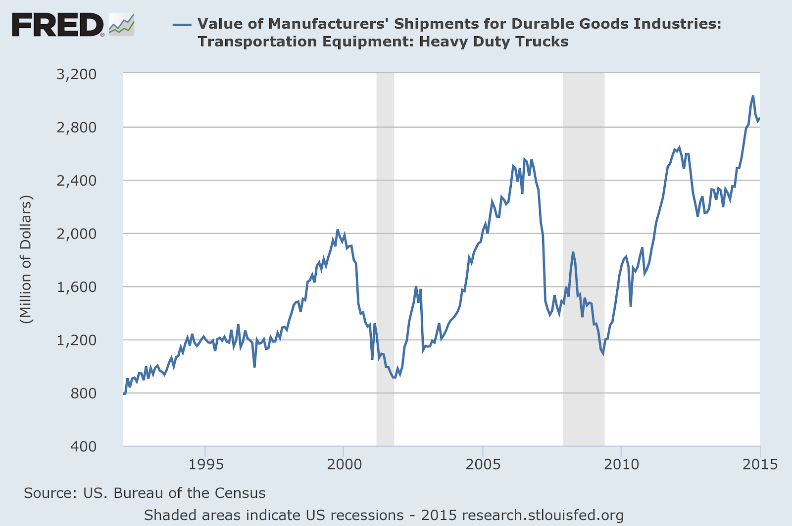 Transportation shipments value durable goods seasonally adjusted.png
