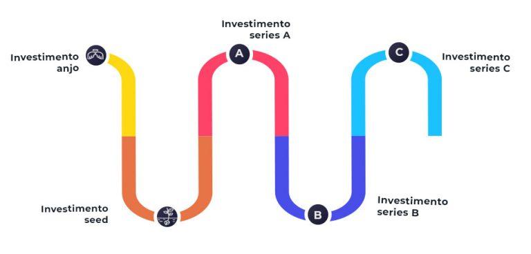investidor anjo, seed e series A, B, C