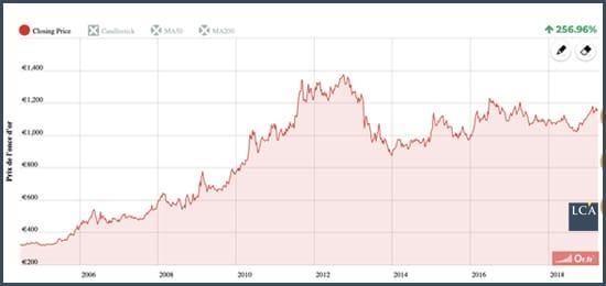 graphique cours à long terme de l'or