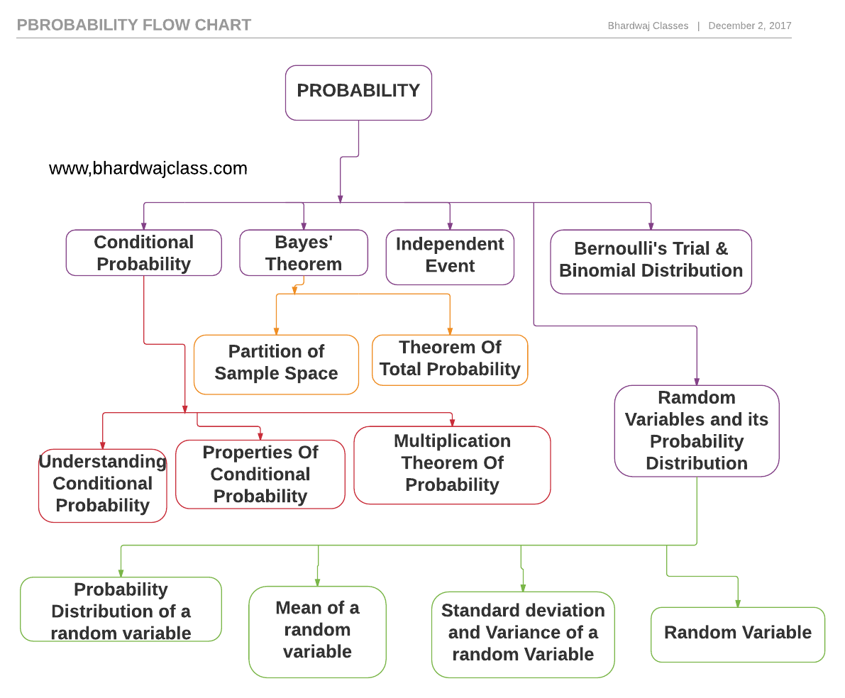 Class 12 Probability flow chart