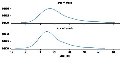 multi-plot grids