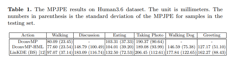 MPJPE result of human3.6 dataset