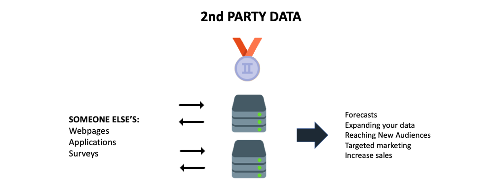 What is 2nd party data?