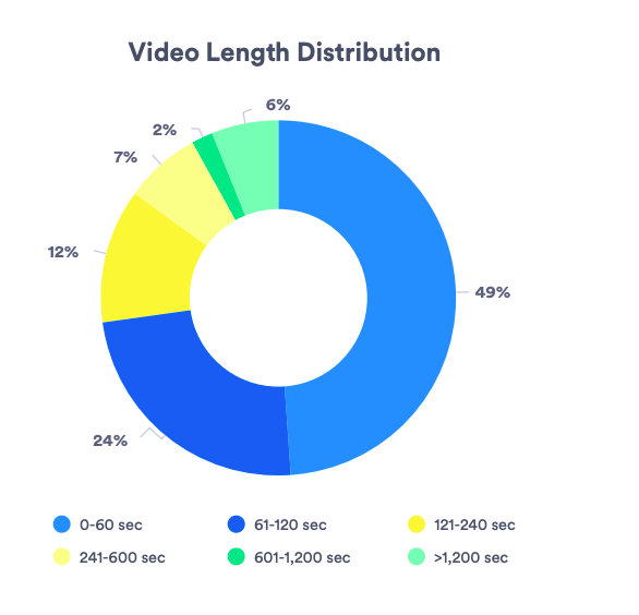 ideal video length