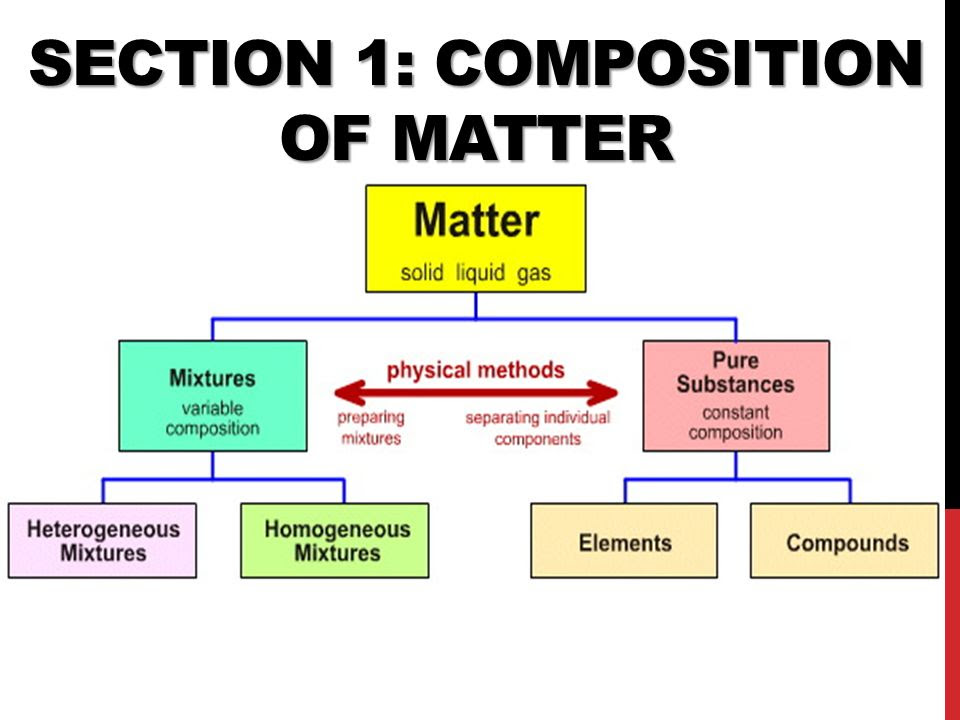 31 Composition Of Matter Worksheet Answers - Notutahituq ...
