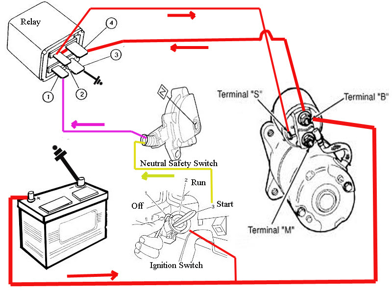 Wiring Diagram For A Chevy Starter Motor from lh6.googleusercontent.com