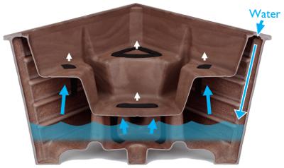 Self Watering Systems Geviews