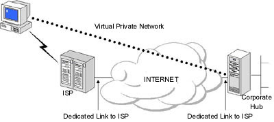 http://dis.um.es/~barzana/Informatica/img/VPN2.jpg
