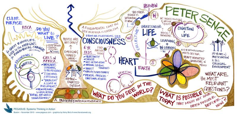 Peter Senge, Consciousness and Life