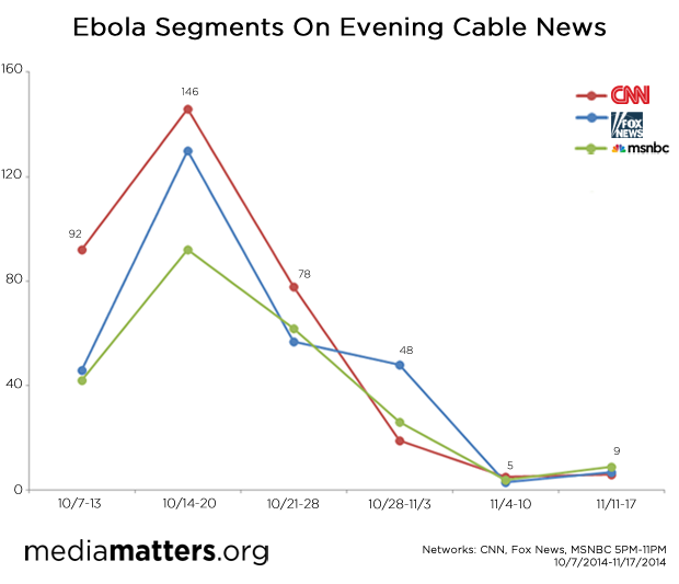 Ebola segments on evening cable news
