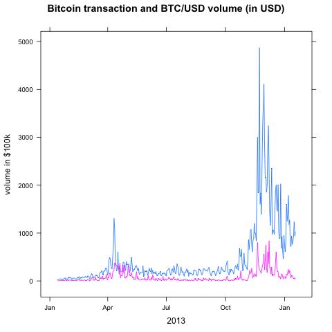earn bitcoin data entry